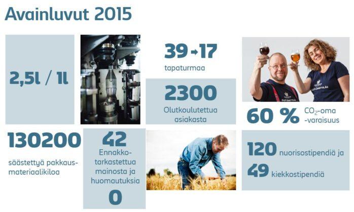 Kansalainen Sinebrychoff 2015 – vastuukatsauksemme viime vuodelta