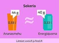 Viisi faktaa energiajuomista