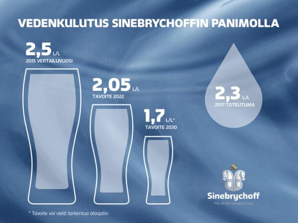 Sinebrychoff sitoutuu vähentämään veden käyttöä tuotannossaan ja kartoittamaan vesiriskit oluen valmistuksen arvoketjussa